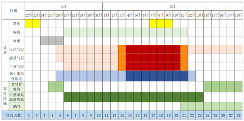 Figure 1 Displaying Patient symptom change and schedule of oxygen therapy