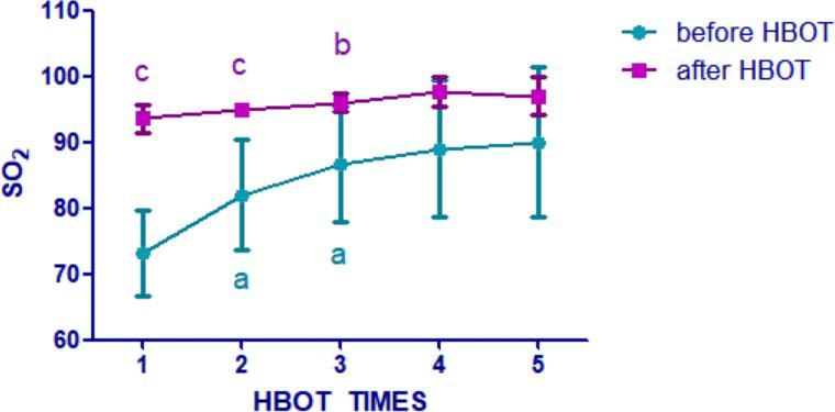 (pic 2a) SpO2 daily changes and Arterial blood gas analysis of 5 patients before and after HBOT